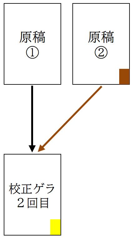 原稿整理と管理