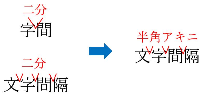 校正記号の半角アキ・ツメ