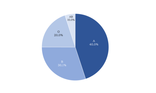 校正・校閲の練習問題:図表(円グラフ)でよくある間違い