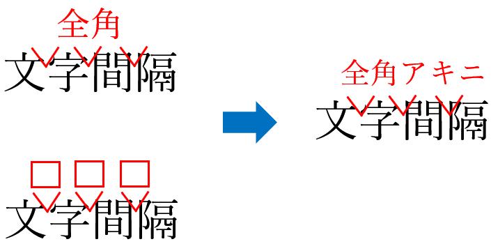 校正記号の全角アキ・ツメ