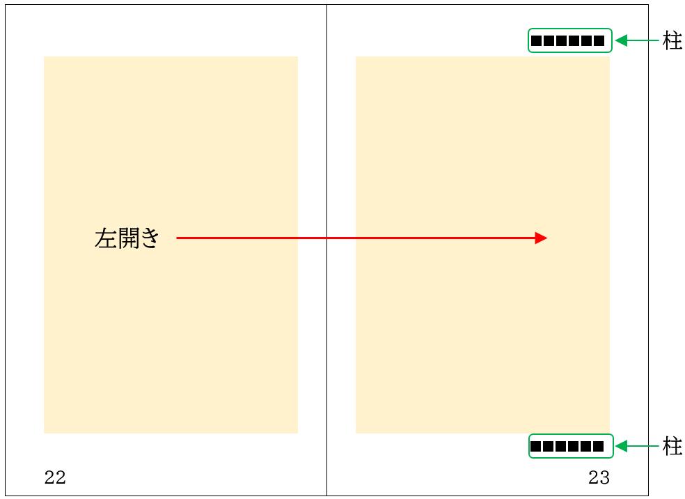 校正の左開きの柱