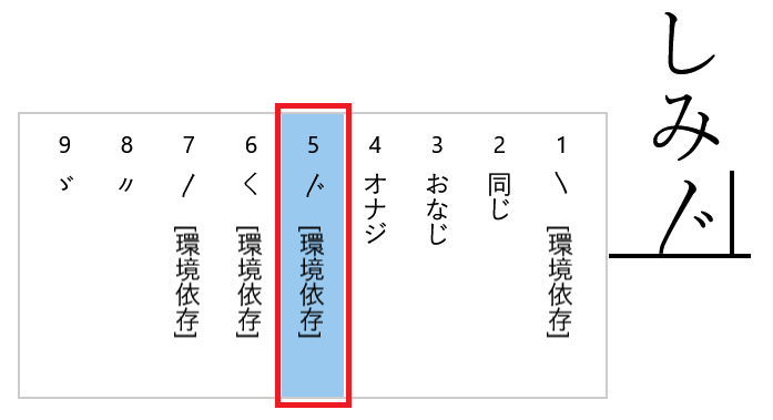 踊り字や繰り返し符号の解説